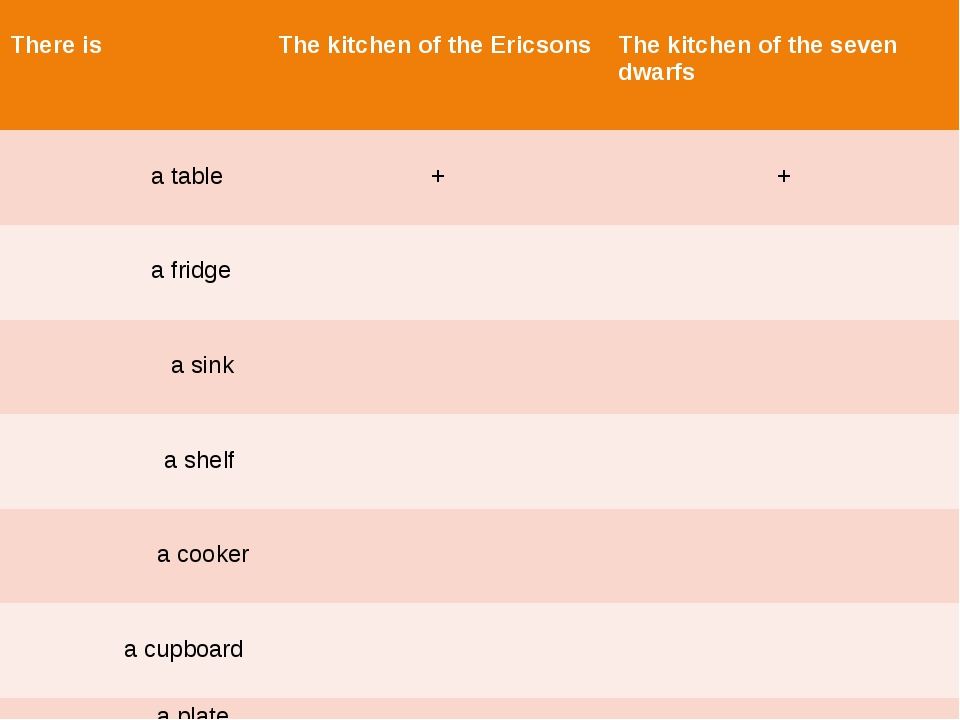 There is The kitchen of theEricsons The kitchen of the seven dwarfs a table...