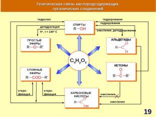 CxHyOz Генетическая связь кислородсодержащих органических соединений АЛЬДЕГИД