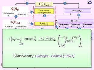 CnH2n+2 CnH2n-6 Арены, бензол Полиэтилен Полипропилен 1 2 Каучуки 3 5 6 7 8 9