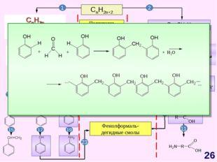 CnH2n+2 CnH2n-6 Арены, бензол Полиэтилен Полипропилен Каучуки Жиры Фенолформа