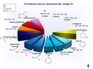 H3C-O-CH3 CH3-CH2-CH3 6 C УГЛЕРОД 12,011 Основные классы органических веществ