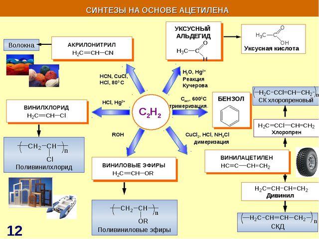 C2H2 HСl, Hg2+ H2O, Hg2+ Реакция Кучерова Сакт, 6000С тримеризация СИНТЕЗЫ НА...
