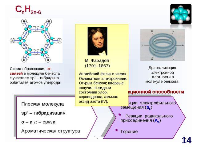 Схема образования π-связей в молекуле бензола Делокализация электронной плотн...