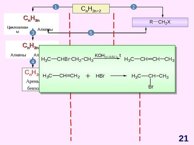 CnH2n+2 CnH2n-6 Арены, бензол 1 2 3 4 5 * CnH2n ЦиклоалканыАлкены CnH2n-2...