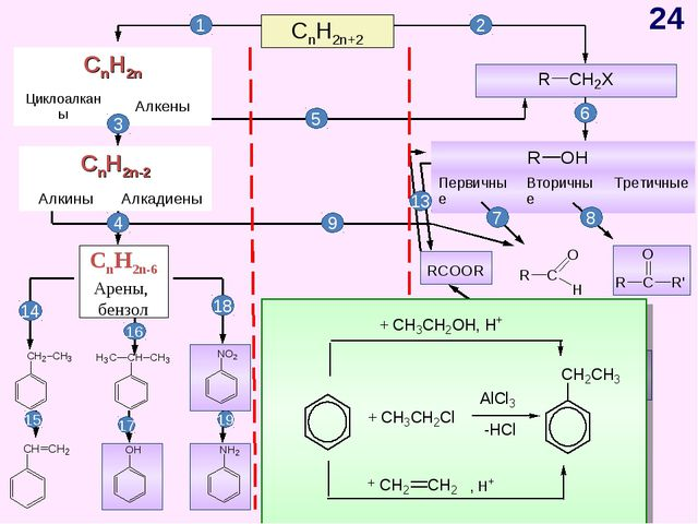 CnH2n+2 CnH2n-6 Арены, бензол 1 2 3 4 5 6 7 8 9 10 11 12 13 14 15 17 19 16 18...