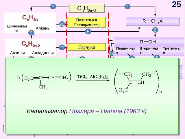 CnH2n+2 CnH2n-6 Арены, бензол Полиэтилен Полипропилен 1 2 Каучуки 3 5 6 7 8 9...