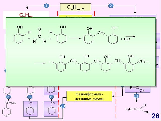 CnH2n+2 CnH2n-6 Арены, бензол Полиэтилен Полипропилен Каучуки Жиры Фенолформа...