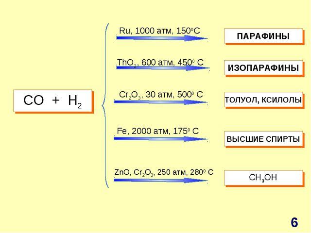 СO + H2 Ru, 1000 атм, 1500C ThO2, 600 атм, 4500 C Cr2O3, 30 атм, 5000 C Fe, 2...