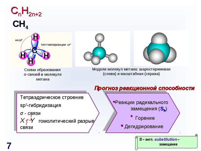 СnH2n+2 Схема образования σ-связей в молекуле метана Модели молекул метана: ш...