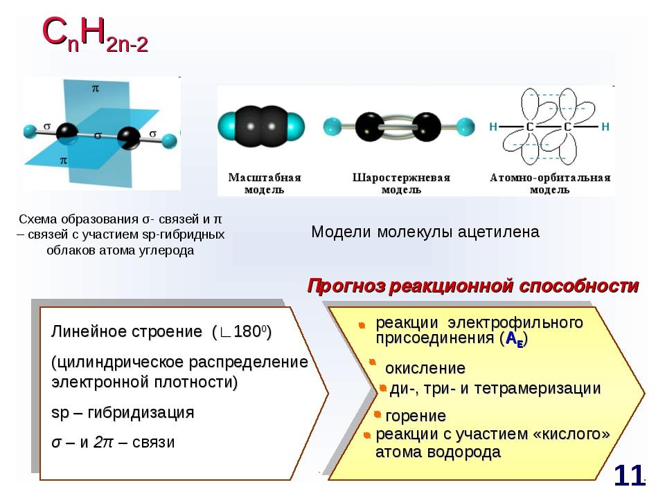 СnH2n-2 Схема образования σ- связей и π – связей с участием sp-гибридных обла...