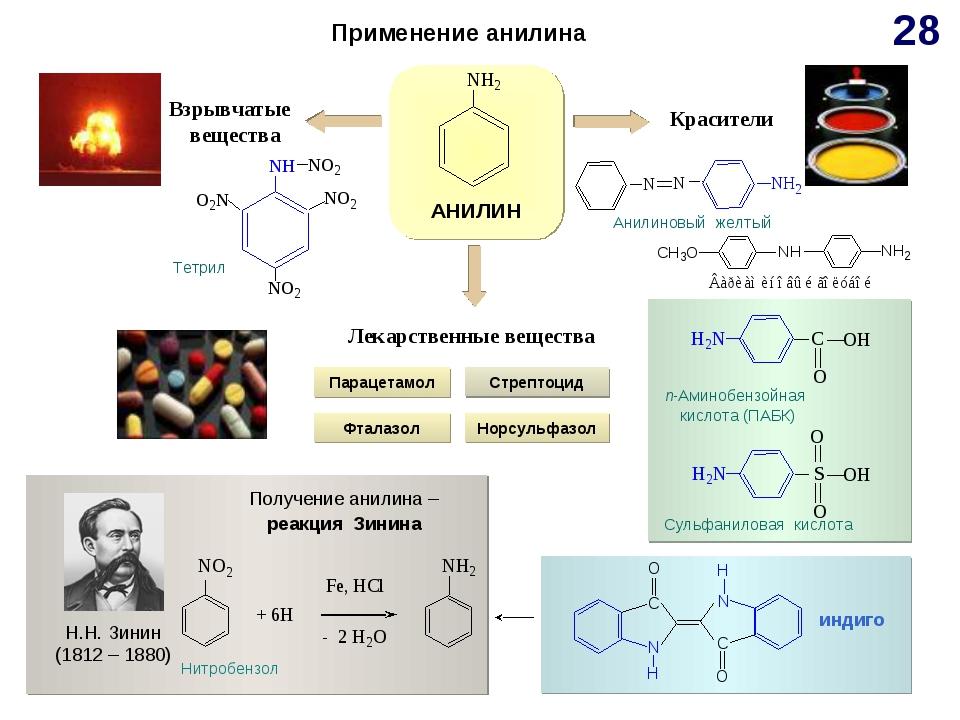 Применение анилина АНИЛИН Н.Н. Зинин (1812 – 1880) Лекарственные вещества Кра...