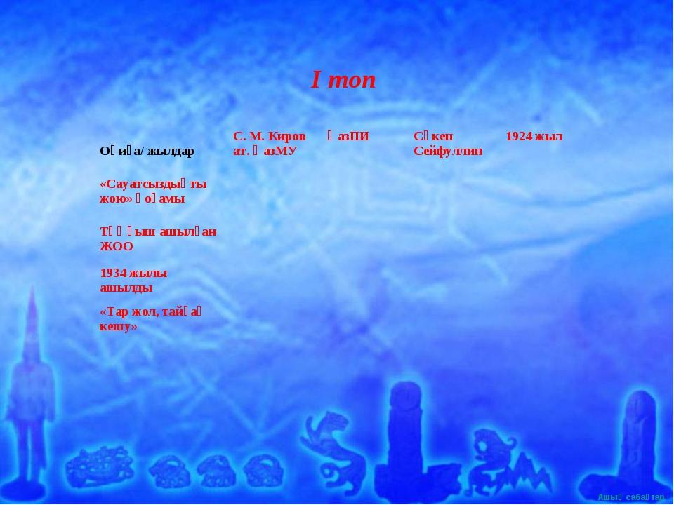 І топ Оқиға/ жылдарС. М. Киров ат. ҚазМУҚазПИСәкен Сейфуллин1924 жыл «Са...