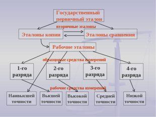 Государственный первичный эталон вторичные эталоны Эталоны копии Эталоны срав