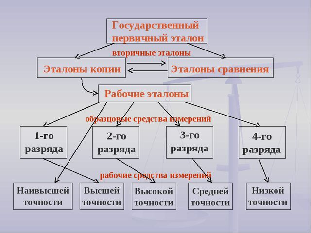 Государственный первичный эталон вторичные эталоны Эталоны копии Эталоны срав...