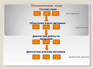 Технологическая схема Постановка задачи закрепление 1 2 3 Объяснение нового м
