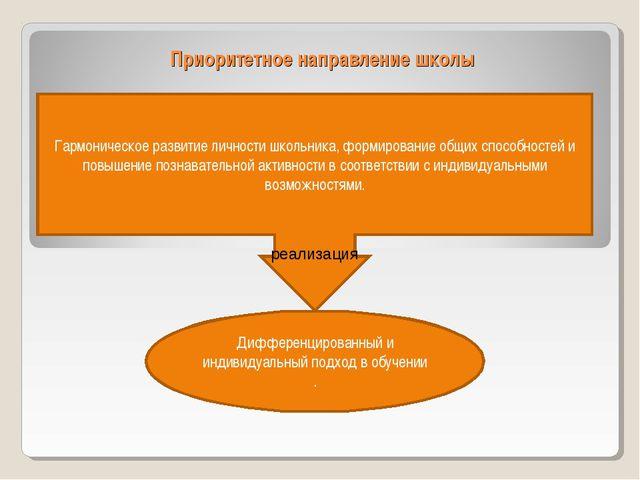 Приоритетное направление школы Гармоническое развитие личности школьника, фор...