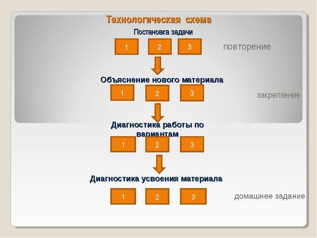 Технологическая схема Постановка задачи закрепление 1 2 3 Объяснение нового м...