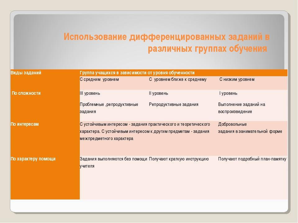 Использование дифференцированных заданий в различных группах обучения  Виды...