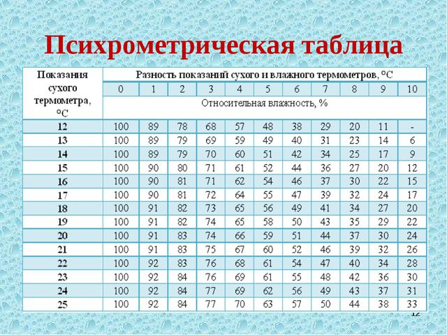 Психрометрическая таблица *