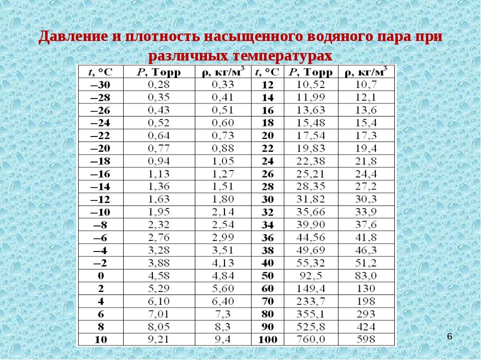 Давление и плотность насыщенного водяного пара при различных температурах *