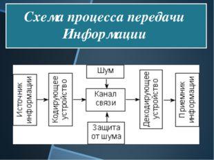 Схема процесса передачи Информации