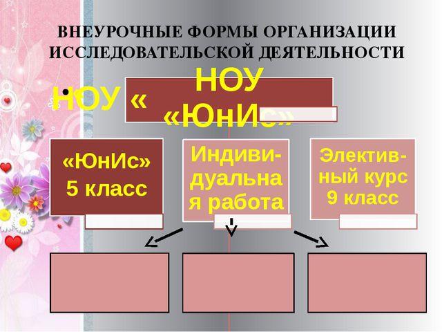ВНЕУРОЧНЫЕ ФОРМЫ ОРГАНИЗАЦИИ ИССЛЕДОВАТЕЛЬСКОЙ ДЕЯТЕЛЬНОСТИ
