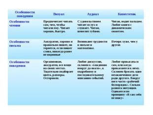 Особенности поведенияВизуалАудиалКинестетик Особенности чтения Предпочита