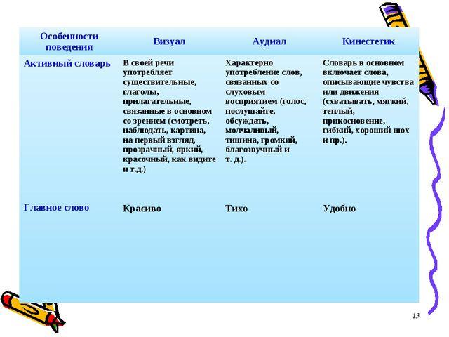 * Особенности поведенияВизуалАудиалКинестетик Активный словарь Главное сло...