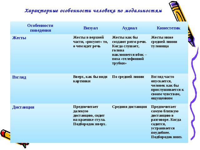 * Характерные особенности человека по модальностям Особенности поведенияВизу...