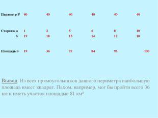 Вывод. Из всех прямоугольников данного периметра наибольшую площадь имеет ква
