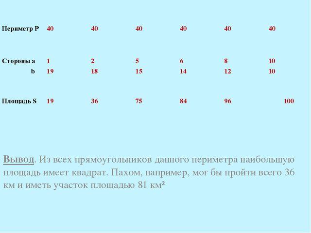 Вывод. Из всех прямоугольников данного периметра наибольшую площадь имеет ква...