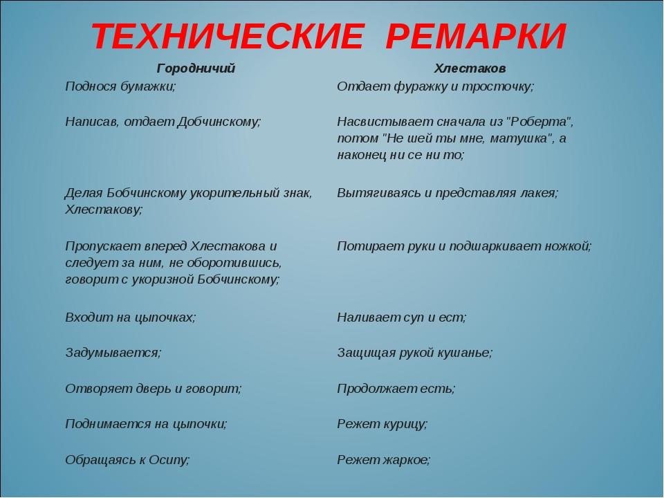 ТЕХНИЧЕСКИЕ РЕМАРКИ ГородничийХлестаков Поднося бумажки; Отдает фуражку и...