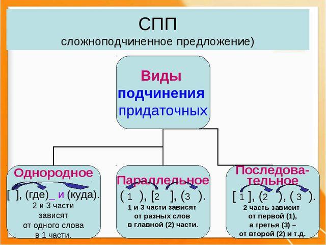 СПП сложноподчиненное предложение)