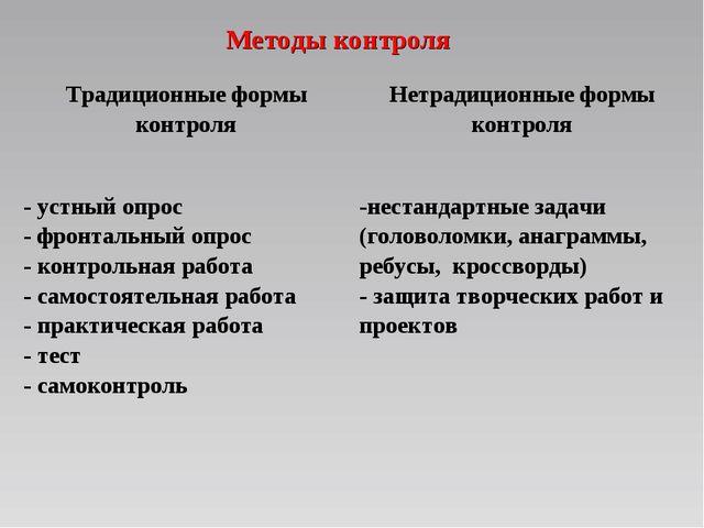 Методы контроля Традиционные формы контроляНетрадиционные формы контроля - у...