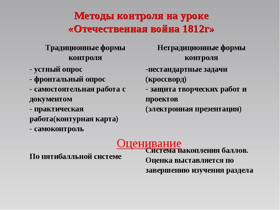 Методы контроля на уроке «Отечественная война 1812г» Оценивание Традиционные...