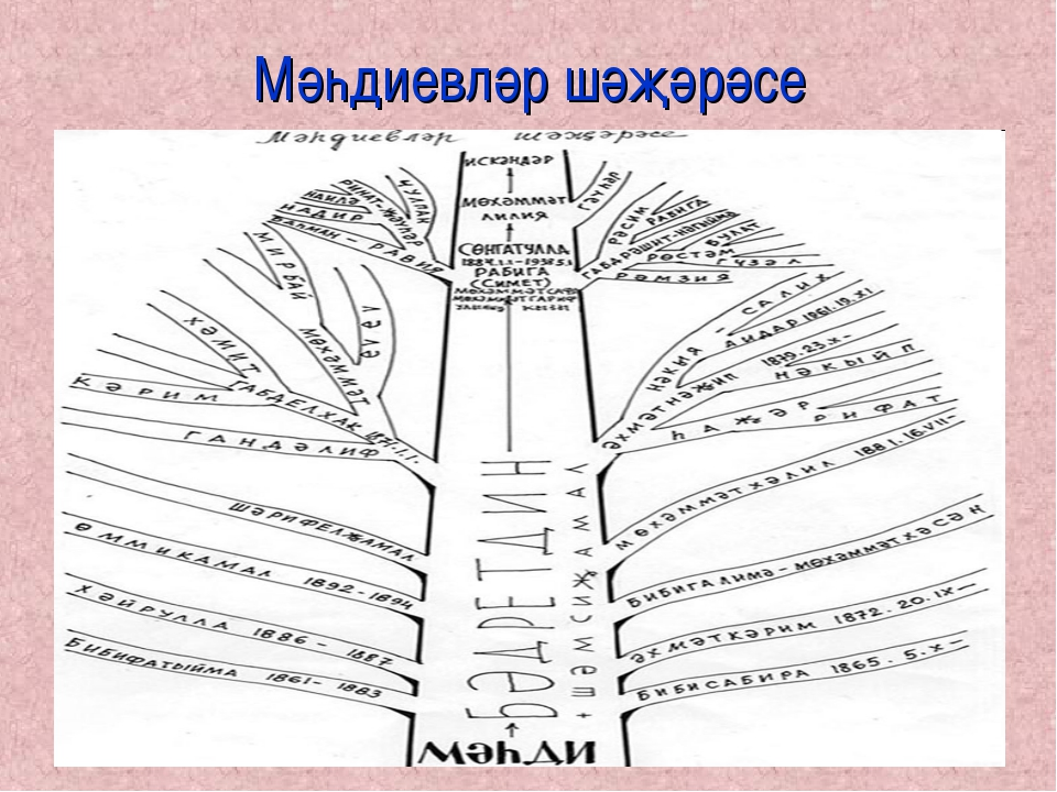 Мәһдиевләр шәҗәрәсе