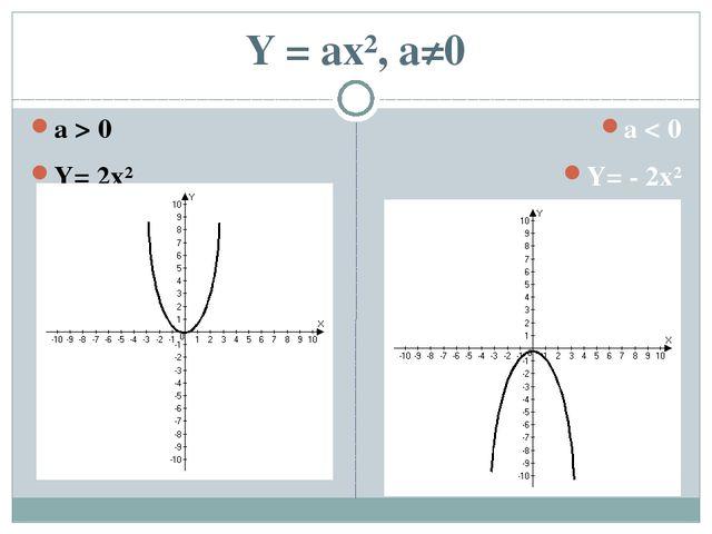 Y = ax², a≠0 a > 0 Y= 2x² a < 0 Y= - 2x²