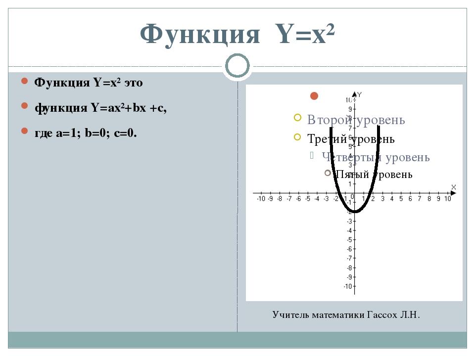 Функция Y=x² Функция Y=x² это функция Y=ax²+bx +c, где а=1; b=0; с=0. Учитель...