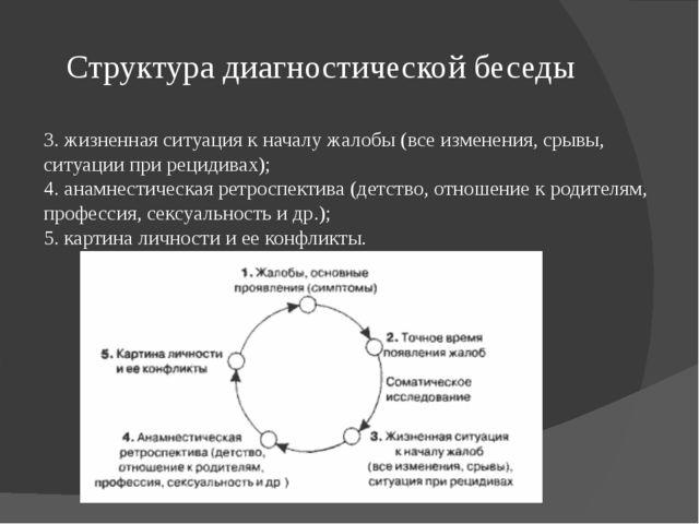 Структура диагностической беседы 3. жизненная ситуация к началу жалобы (все и...