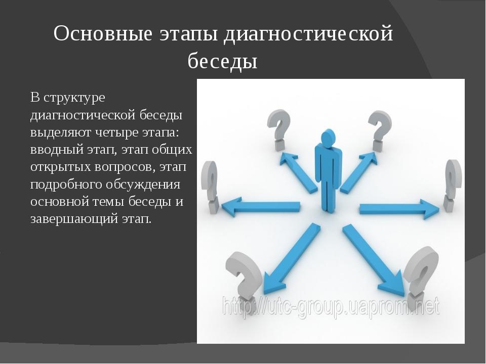 Основные этапы диагностической беседы В структуре диагностической беседы выде...