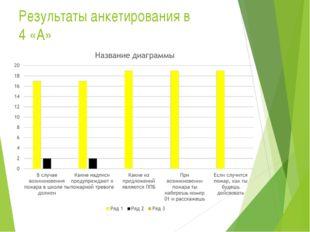Результаты анкетирования в 4 «А»