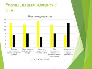 Результаты анкетирования в 3 «А»