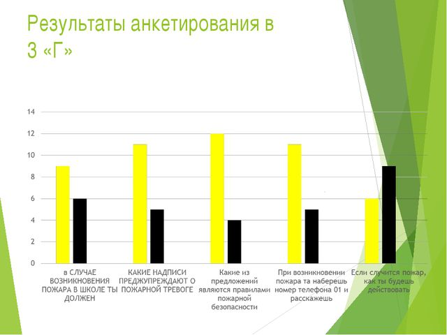 Результаты анкетирования в 3 «Г»