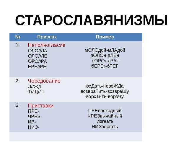 СТАРОСЛАВЯНИЗМЫ № Признак Пример 1. Неполногласие ОЛО//ЛА ОЛО//ЛЕ ОРО//РА ЕР...