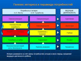 Генезис интереса и пирамида потребностей Потребность и интерес по А. Маслоу п