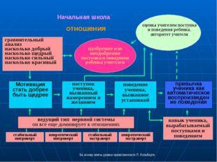 одобрение или неодобрение поступка и поведения ребенка учителем отношения пов