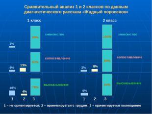 Сравнительный анализ 1 и 2 классов по данным диагностического рассказа «Жадны