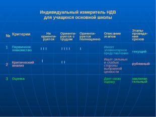 Индивидуальный измеритель НДВ для учащихся основной школы № Критерии Не ориен