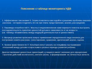 Пояснение к таблице мониторинга НДВ 1. Аффективная таксономия Б. Блума позвол