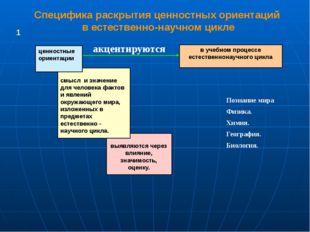 Специфика раскрытия ценностных ориентаций в естественно-научном цикле выявляю